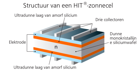 Panasonic HIT zonnepanelen Limburg